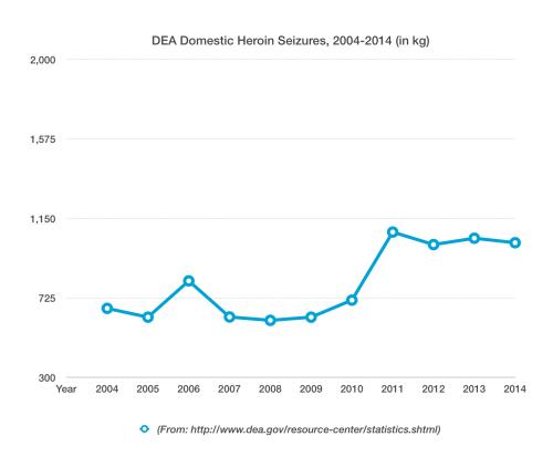 Heroin seizures 2004-2014